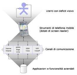 Uno schema del Progetto MWA (Mobile Wireless Accessibility) di IBM