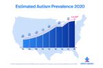 Il grafico sulla prevalenza dell'autismo negli Stati Uniti, pubblicato da Autism Speaks